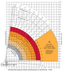 Terex 100 Ton Mobile Crane Load Chart Best Picture Of