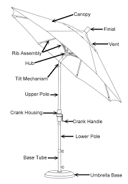 patio umbrella ing guide with