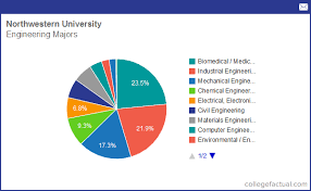 Northwestern Chart Info On Engineering At Northwestern University Grad