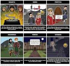 macbeth characters macbeth storyboard activities macbeth tragic hero