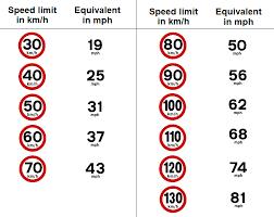 Kph Conversion To Mph Chart Kilometer Versus Miles Chart Nautical Mile Vs Mile