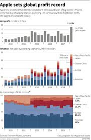 E4 Pay Chart 2011 Apple Sets Global Profit Record Graphic Of The Day Data