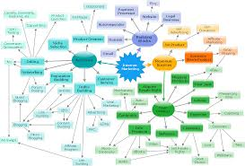 local area network lan computer and network examples concept map internet marketing
