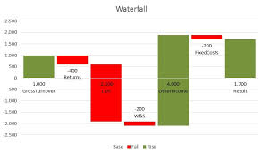 Waterfall Chart In Power Bi Creating A Waterfall Chart Using Power Query
