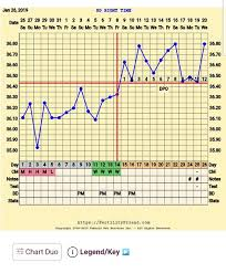 Sample Bbt Charts Showing Pregnancy Bbt Chart Examples Mumsnet