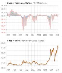 Silver Gold And Copper A Long Term View Of Backwardation