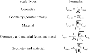 Frequency Formulas According To Scale Types Download Table