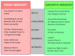 Fixed Vs Growth Mindset Chart Mindset Carol Dweck Athletes With A Growth Mindset Pdf