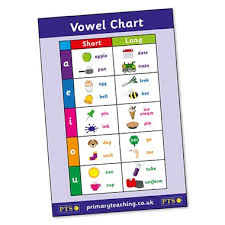 Vowel Chart Poster A2 Poster