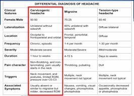 Different Types Of Headaches Chart Cervicogenic Headache Physiopedia