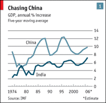 The Futurist India China Growth Rate Comparison