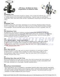 H2s Partial Pressure Chart Api 6a Trim Material Page