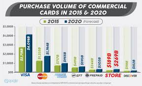 purchase volume of mercial cards in 2016 2020