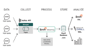 Real Time Machine Learning Analytics Vidhya Medium