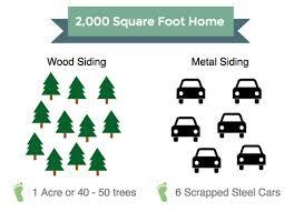 Most Eco Friendly Siding Popular Green Siding Options