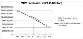 Mdm Stock Chart Fictitious Assets Hidden Losses And The Collapse Of Mdm