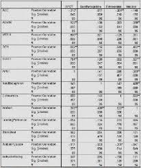 Asvab Score Range Army Asvab Score Range