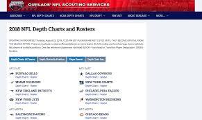 2018 Nfl Depth Charts Biggest Super Bowl Upsets 12storylibrary Com