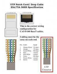 wiring diagram cat 5 for ethernet cable picturesque cat5 cat 5 wiring diagram wall wiring diagram cat 5 for ethernet cable picturesque cat5
