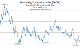 Commodity Index Chart Bloomberg Commodity Index New Low Observer
