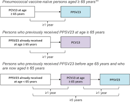 Pneumococcal Vaccination Guidance For Post Acute And Long
