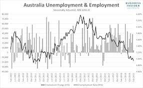 Australia Unemployment Rate Chart Australian Unemployment Falls To 8 Year Lows Business Insider