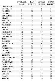 Nfl Fan Rankings Sports Analytics Research From Mike Lewis