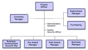 Gsa Fas Organization Chart Gsa Fas Organization Chart Itc