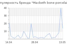 <b>Macbeth bone</b> porcelain ™ Интернет магазин Официальный сайт ...