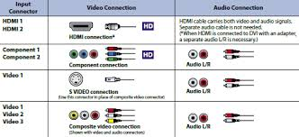 how to hook up home theater system diagrams hook up av cables