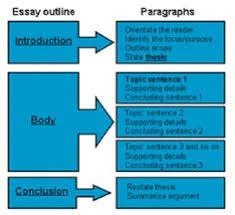 scientific research paper useful phrases