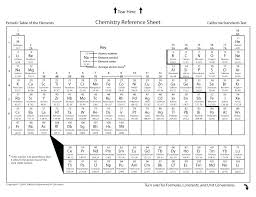 Printable Periodic Table Of Elements With Names Periodic Table Of Elements With Names Black And White Periodic Table