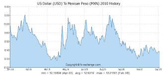 Mexican Exchange Rate Chart 1000 Usd Us Dollar Usd To Mexican Peso Mxn Currency