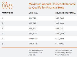 Covered California Income Chart 2017 Covered California Uniti Global Insurance Service