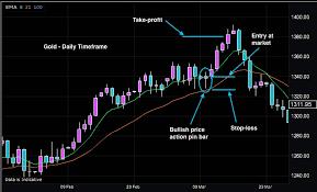 Forex Advanced Charts Forex Trading Platforms Online Oanda