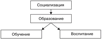 Образование человека Структура системы образования Рис 21 Две подсистемы образования