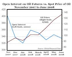 Carpe Diem Crude Oil Futures Trading Is Down But Prices Up