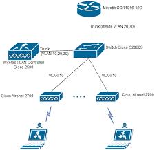 mikrotik cisco wireless lan controller problems mikrotik routeros image