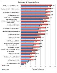 Ati Radeon Hd 5970 Dual Gpu Video Card Review Page 5 Of 13