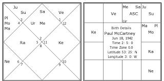 Paul Mccartney Birth Chart Paul Mccartney Birth Chart Paul Mccartney Kundli