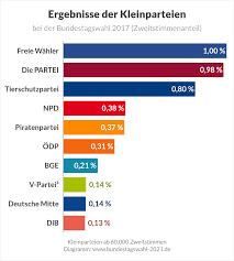Die bundestagswahl 2021 im oberbergischen kreis alle informationen zur wahl am 26. Bundestagswahl 2021 Umfragen Prognosen Und Projektionen