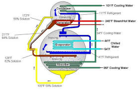 chiller plant working principle diagram pdf chiller solar powered air conditioning mapawatt on chiller plant working principle diagram pdf
