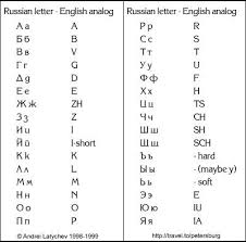 Russian Alphabet Chart Russian Alphabet To English