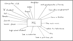 Identity Charts Facing History And Ourselves Teaching
