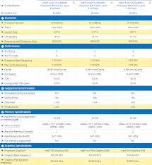 68 Reasonable Intel Processor Benchmark Comparison Chart