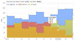 Stepped Area Chart Jscharting Arealines Chart Gallery Jscharting