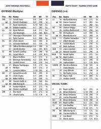 Uva Football A Look At The Two Deep For Fsu