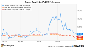 Canopy Stock Chart Why Canopy Growth Stock Has Soared 58 In 2019 After