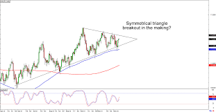 Usd Jpy Daily Chart Chart Art Trends And Triangles With Usd Jpy And Aud Usd
