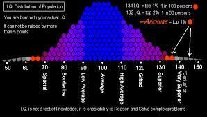 Mensa Iq Test Score Chart Pin On Therapisty Stuff